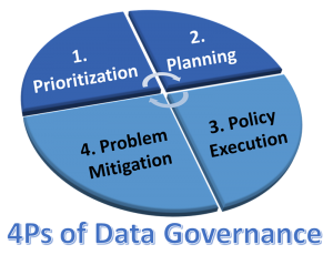 data-governance