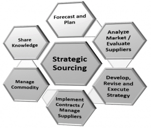 Strategic-Sourcing-Cycle
